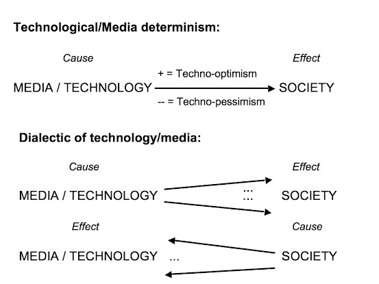essays about technology effecting society Technological effect may not be all favorable so far a lot of arguments have been made in favor of technology however the situation is hardly that simple even a cursory examination of the above reveals that technological advancements can throw the society into a terrible vicious circle from.